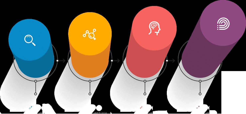 customer centric road map