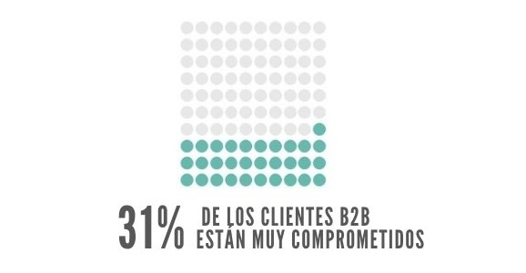 clientes B2B comprometidos