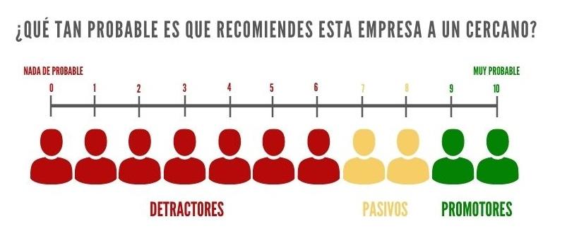 nps escala